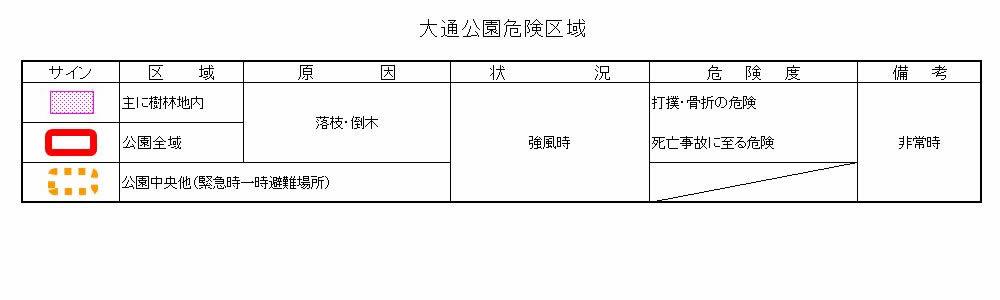 大通公園危険区域(災1)